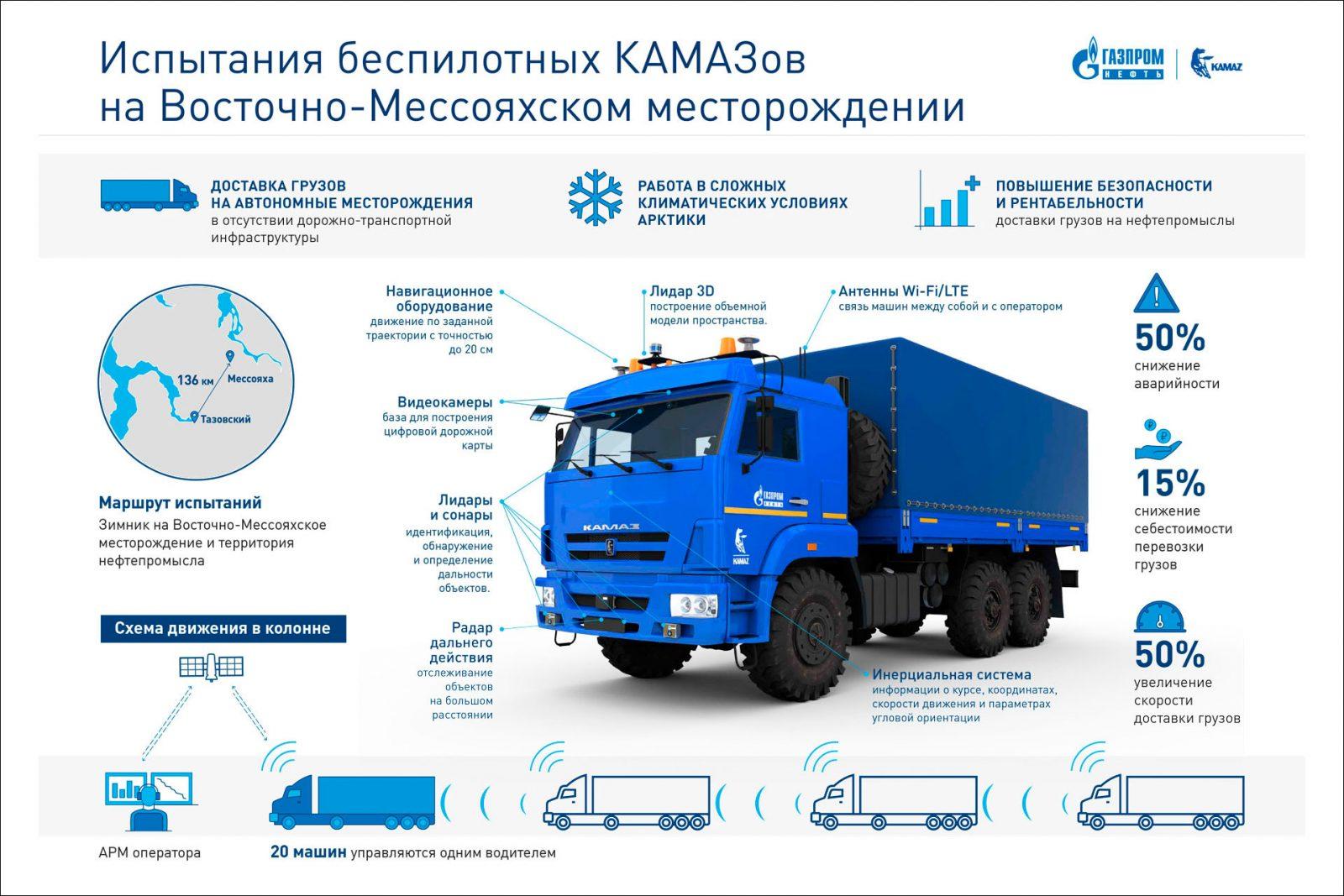 КамАЗ успешно испытал беспилотные грузовики в Арктике