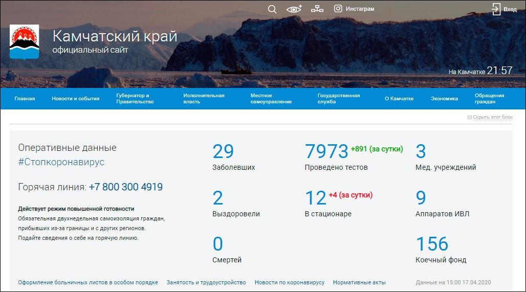 Правительство Камчатки начало публиковать на главной странице своего сайта оперативную информацию о коронавирусе