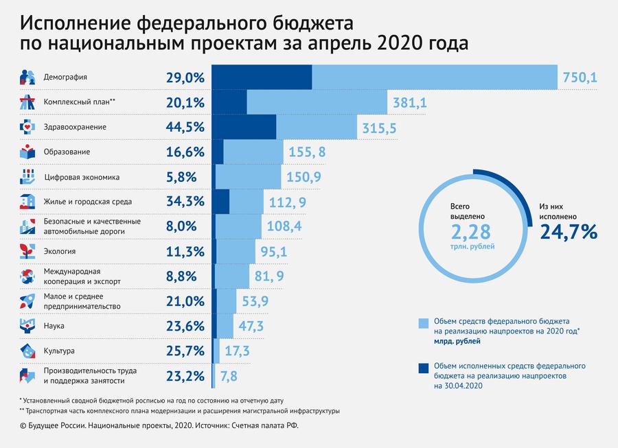 Программа «Цифровая экономика»: за четыре месяца в дело пошли менее 6% годового объёма выделенных средств