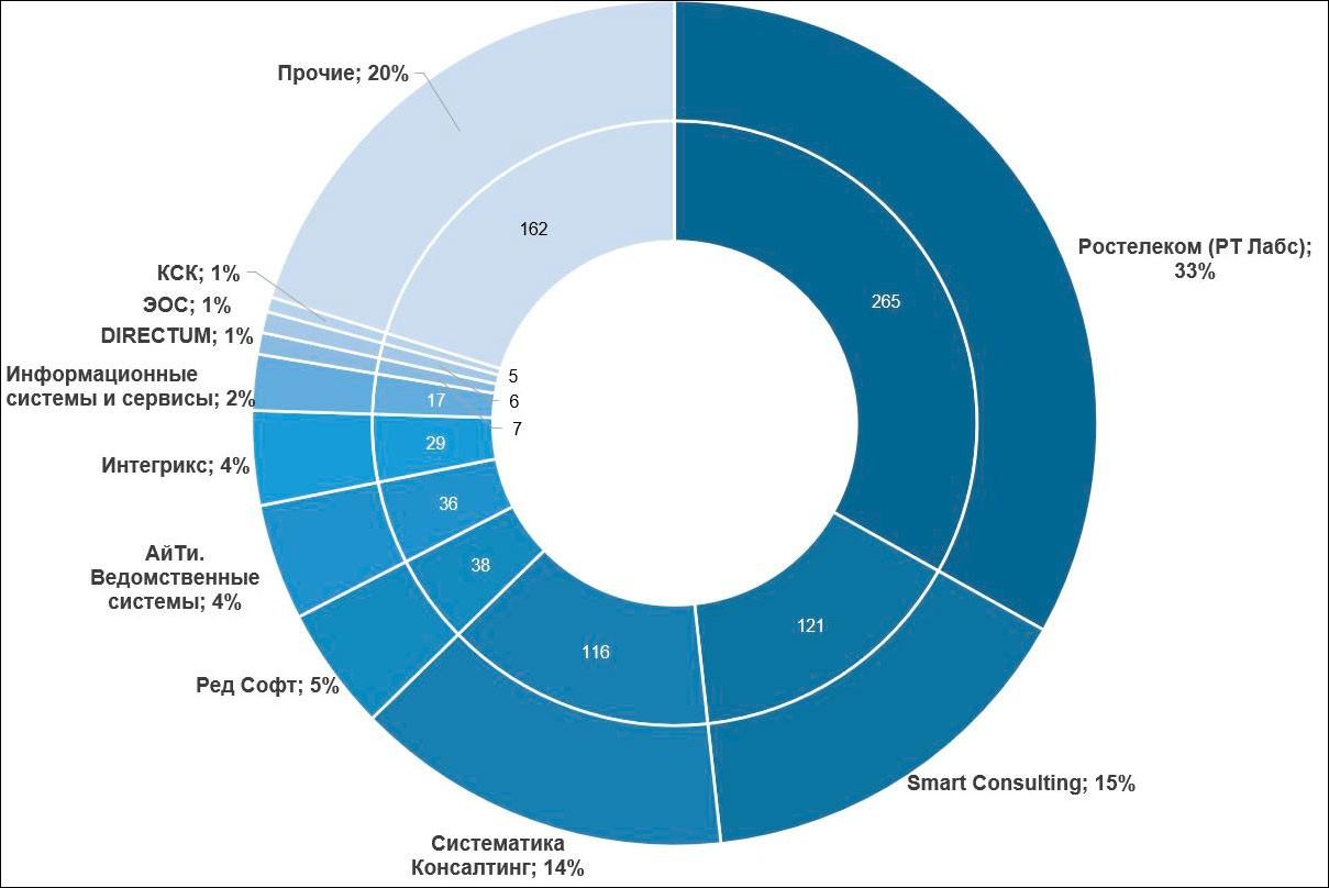 Обзор рынка региональных систем межведомственного электронного взаимодействия
