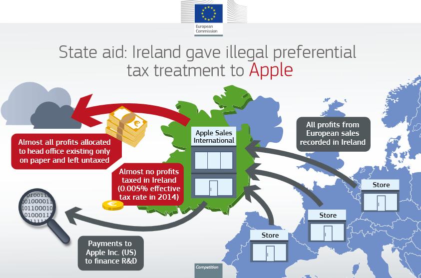 Суд отменил решение Еврокомиссии взыскать с Apple 13 млрд евро неуплаченных в Ирландии налогов