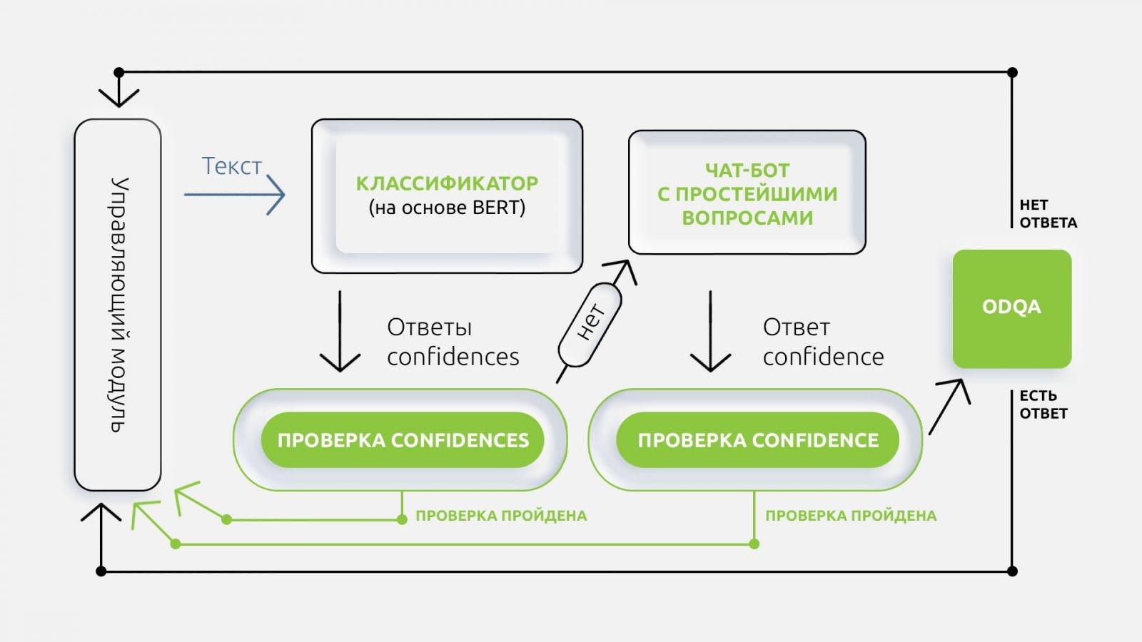 Наш опыт работы с DeepPavlov: голосовой помощник за 20 дней и приём 5000 звонков на горячей линии