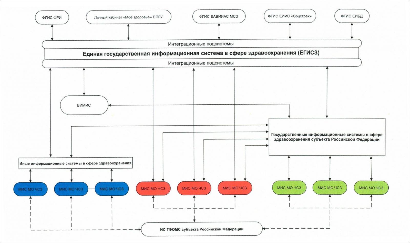 Опубликованы методические рекомендации по подключению к ЕГИСЗ информсистем частных медорганизаций