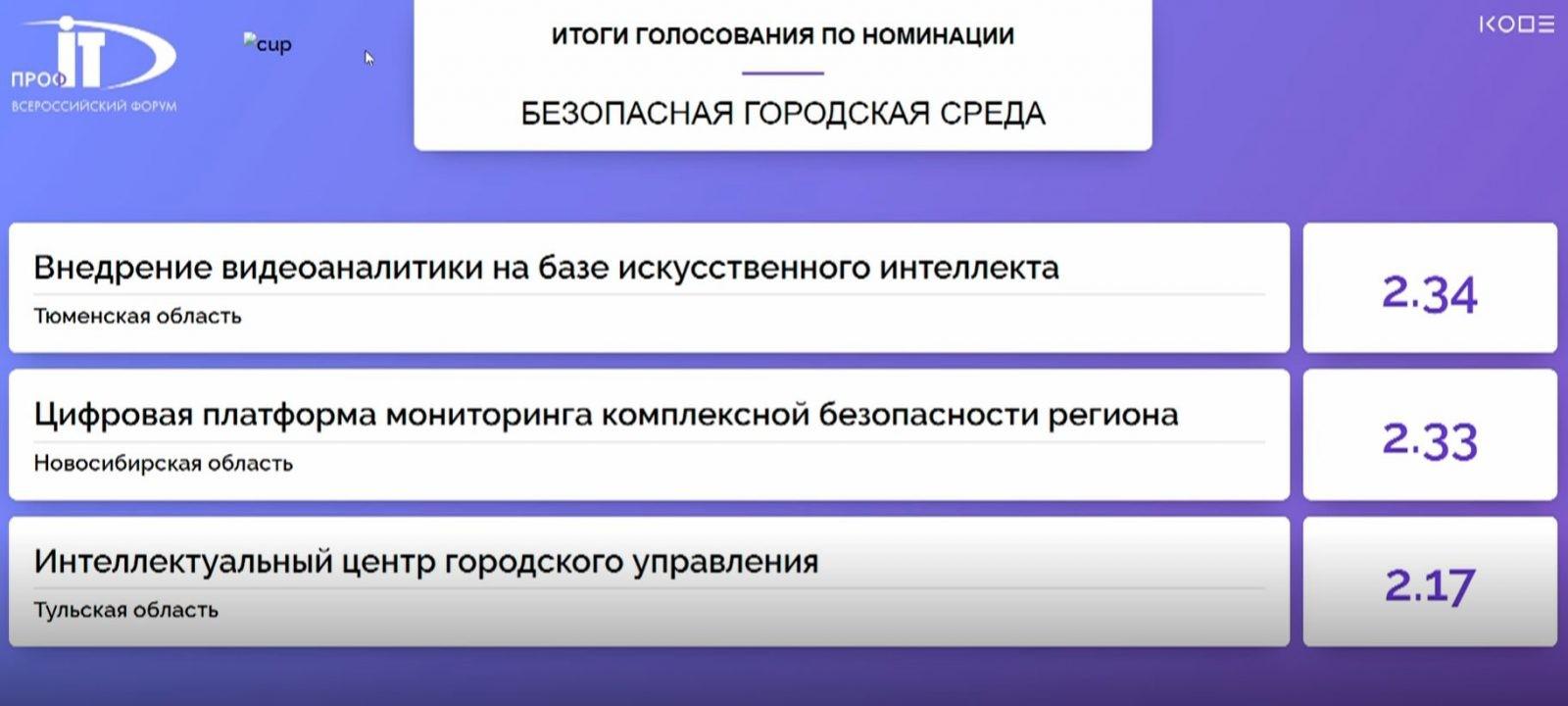 Тюменская область заняла первое место в номинации «Безопасная городская среда» конкурса IT-проектов на форуме «ПРОФ-IT.2020»