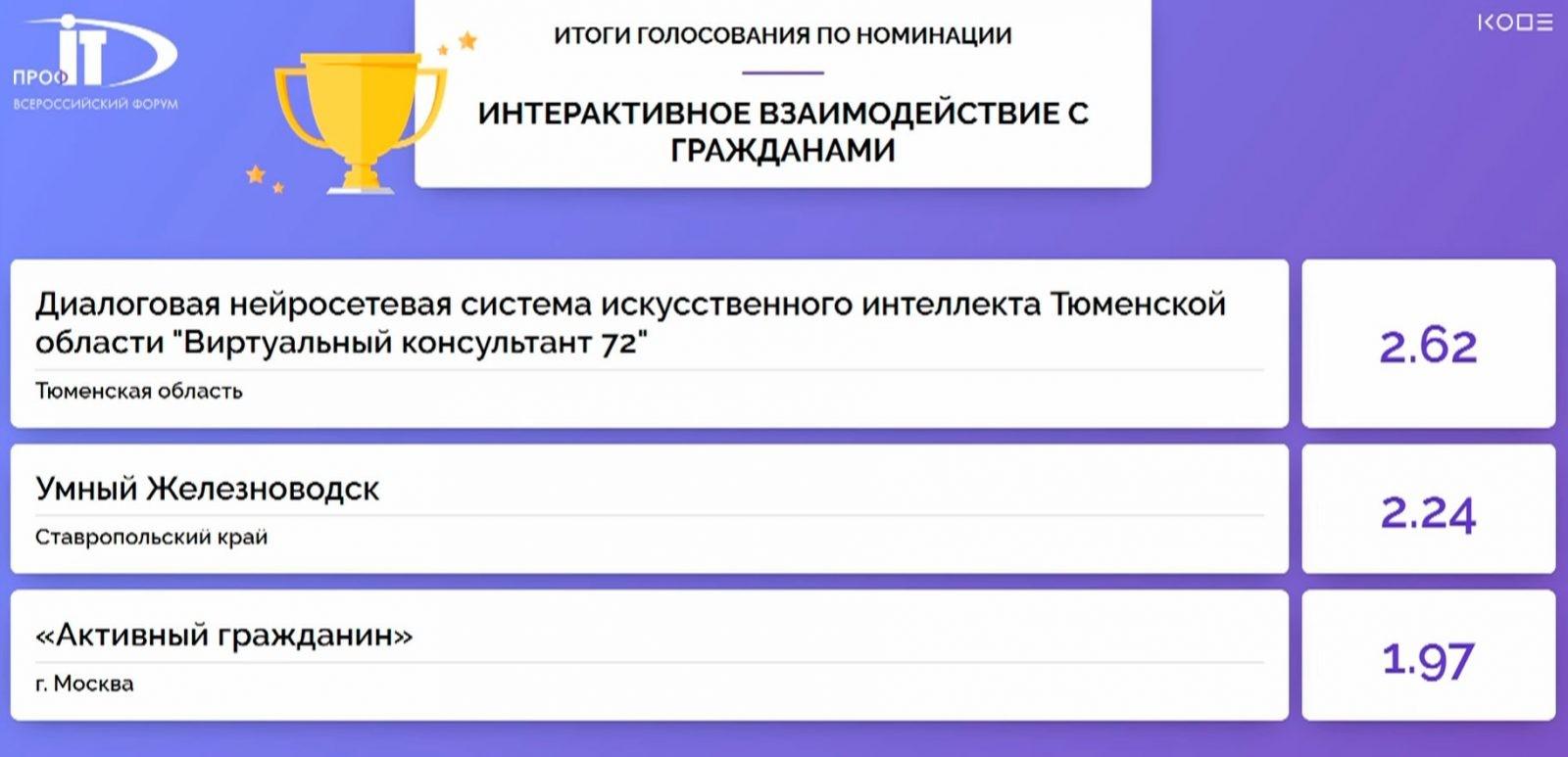 Победителем в номинации «Интерактивное взаимодействие с гражданами» конкурса IT-проектов форума «ПРОФ-IT.2020» стала Тюменская область