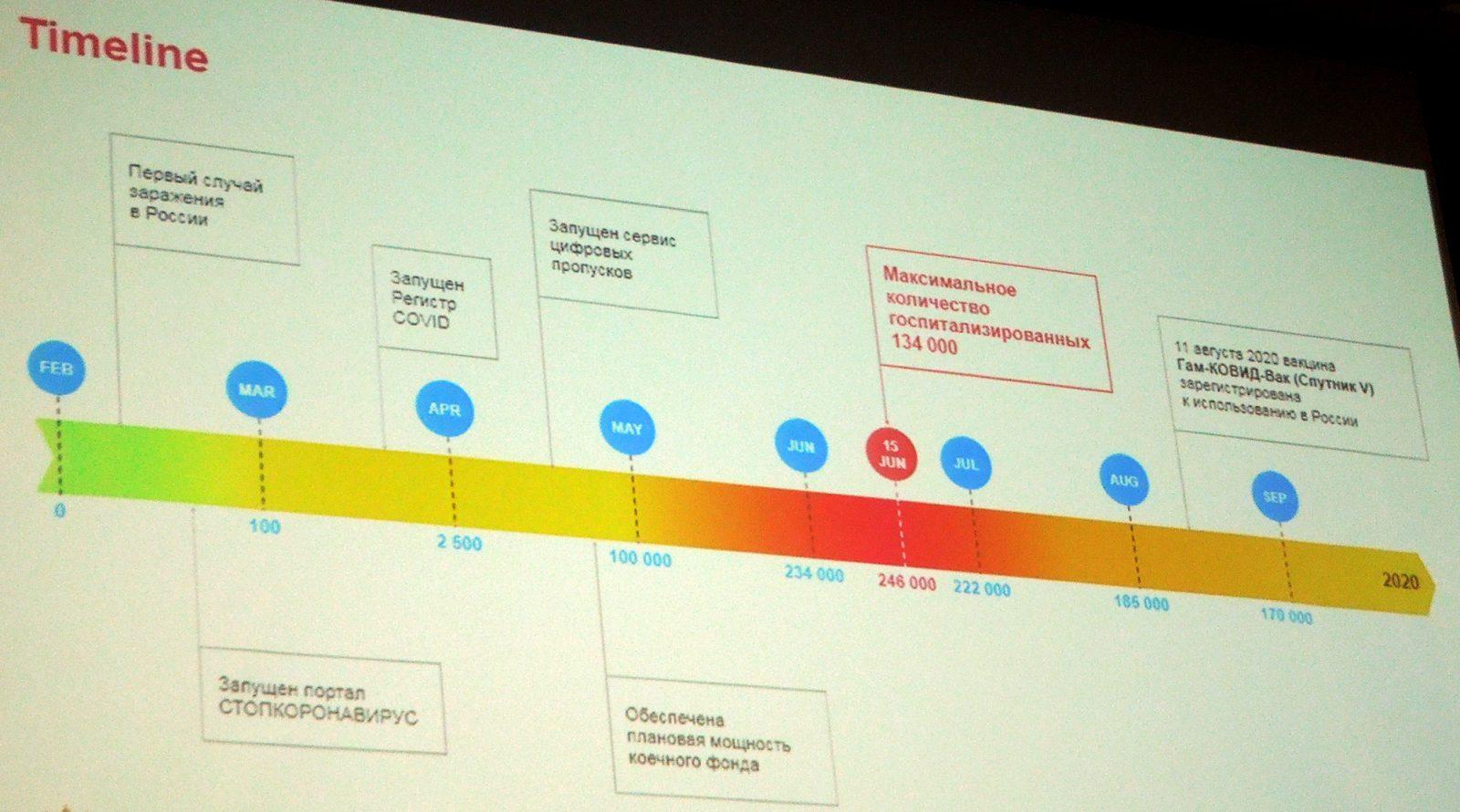 Замминистра здравоохранения рассказал на «ПРОФ-IT.2020», как цифровизация помогла в пандемию управлять системой здравоохранения