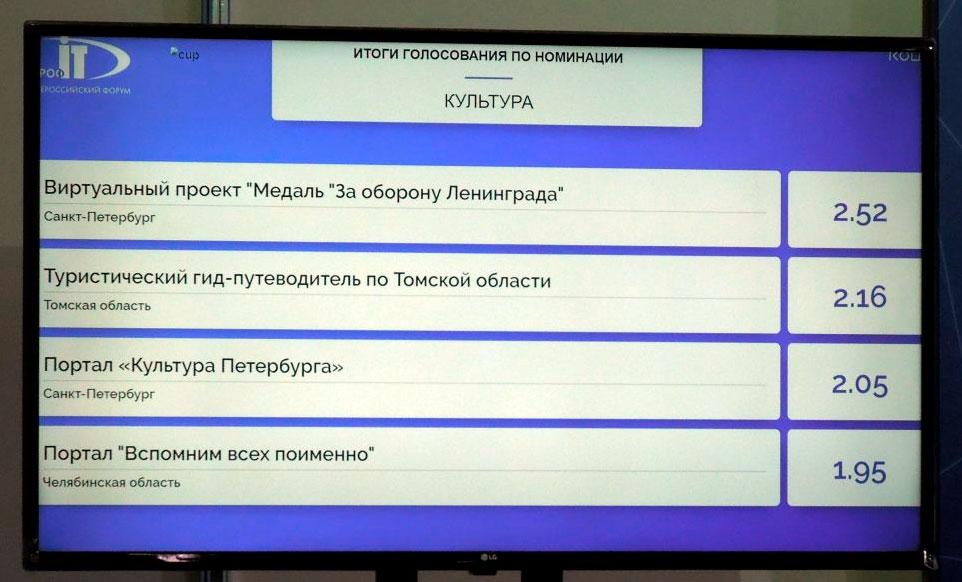 Санкт-Петербург стал победителем в номинации «Культура» конкурса IT-проектов на форуме «ПРОФ-IT.2020»