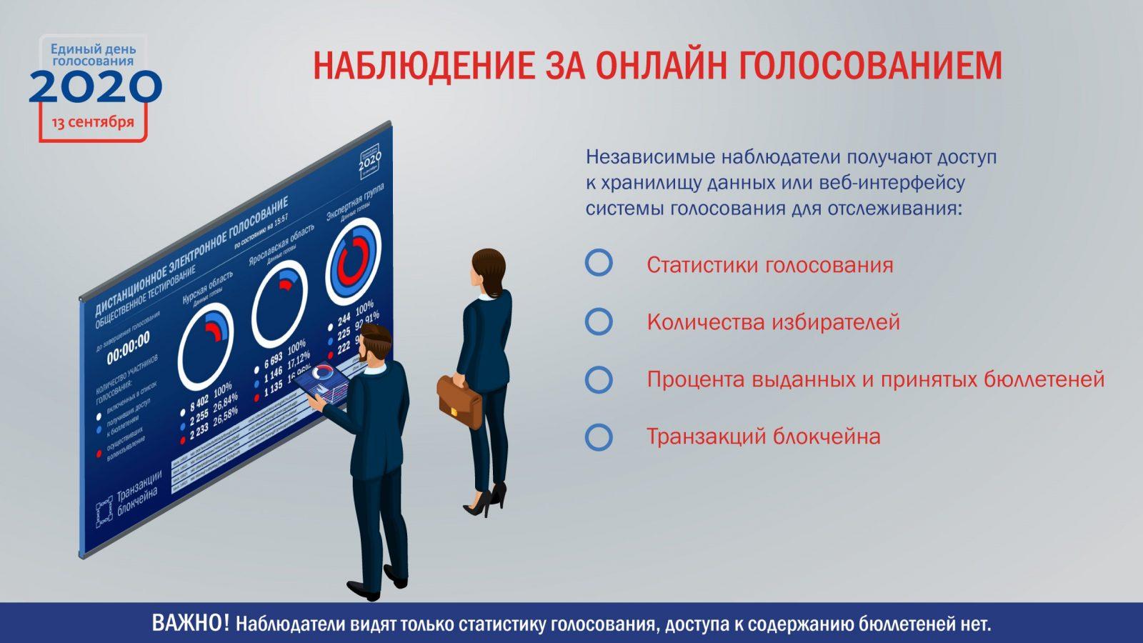 «Ростелеком» организовал наблюдение за ходом дистанционного голосования