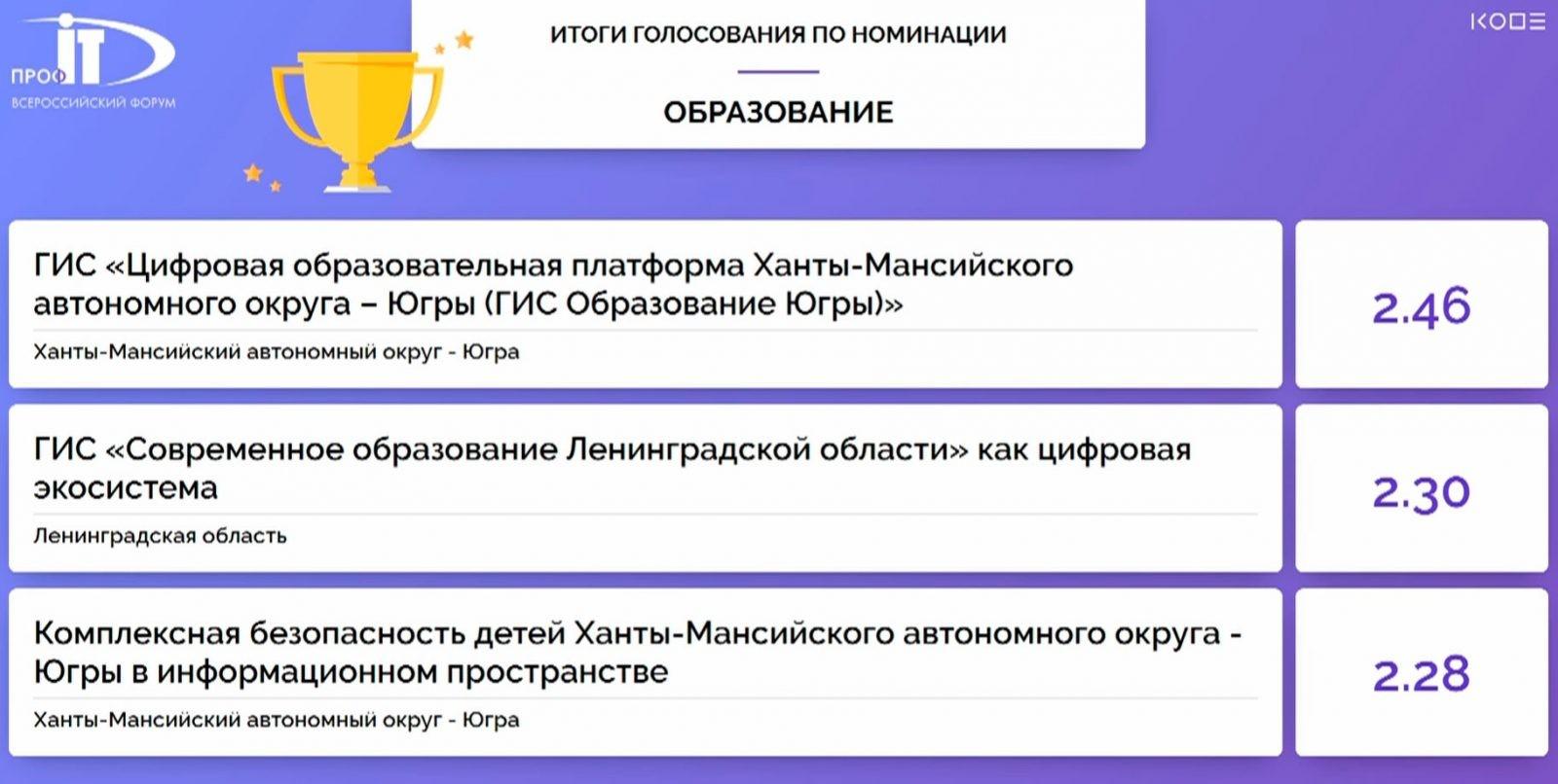 ХМАО-Югра стал победителем в номинации «Образование» конкурса IT-проектов форума «ПРОФ-IT.2020»