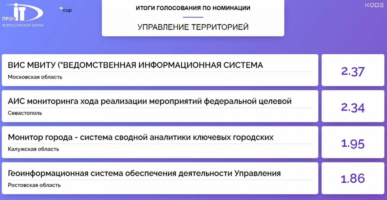 Победителем в номинации «Управление территорией» конкурса IT-проектов на форуме «ПРОФ-IT.2020» стала Московская область