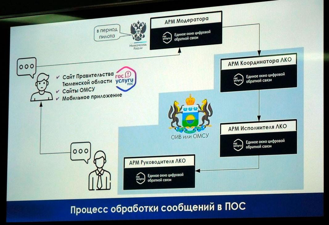 Второй этап создания платформы обратной связи обсудили на «ПРОФ-IT.2020»