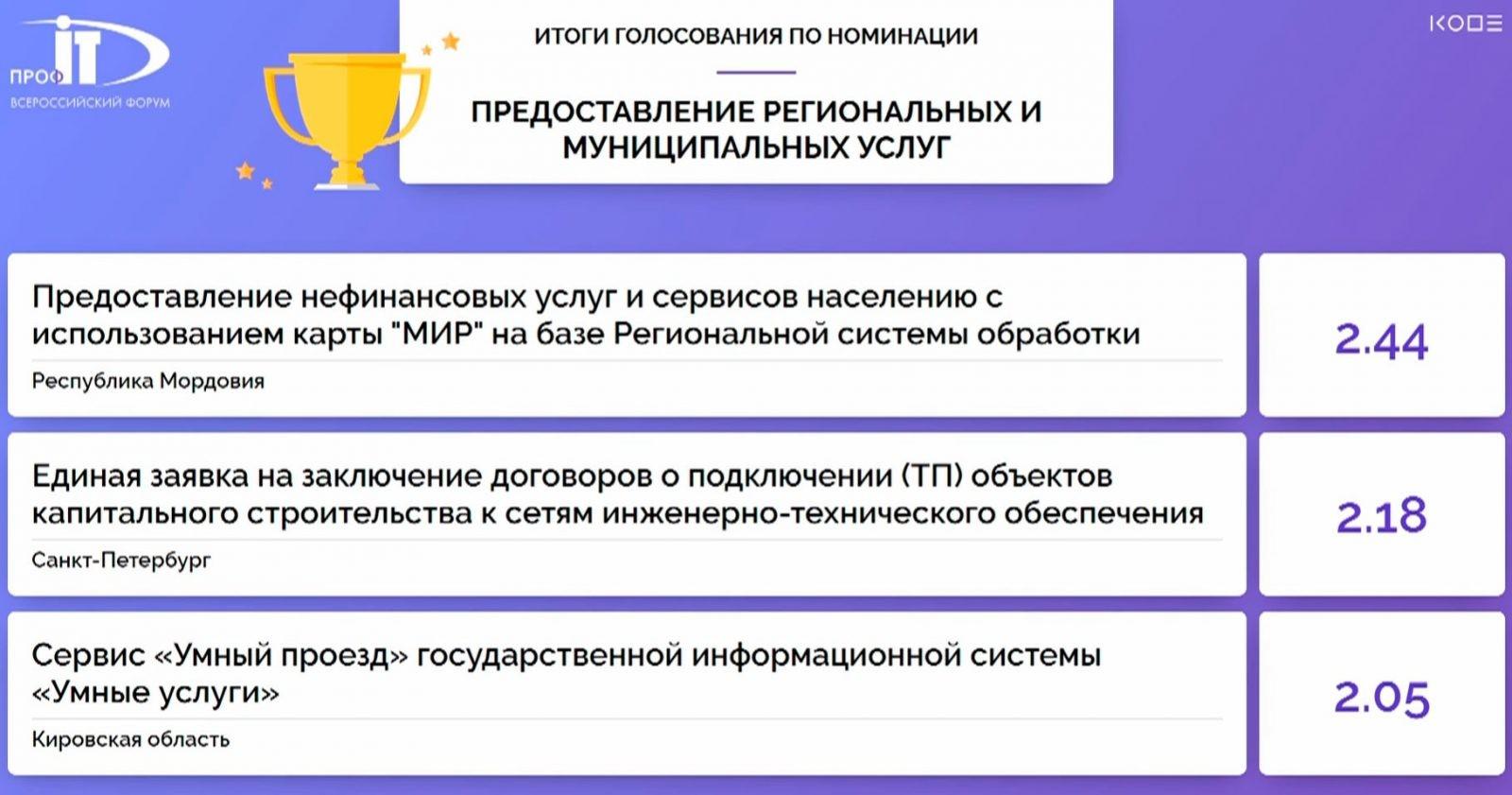 Первой в номинации «Предоставление региональных и муниципальных услуг» конкурса IT-проектов форума «ПРОФ-IT.2020» признана Мордовия