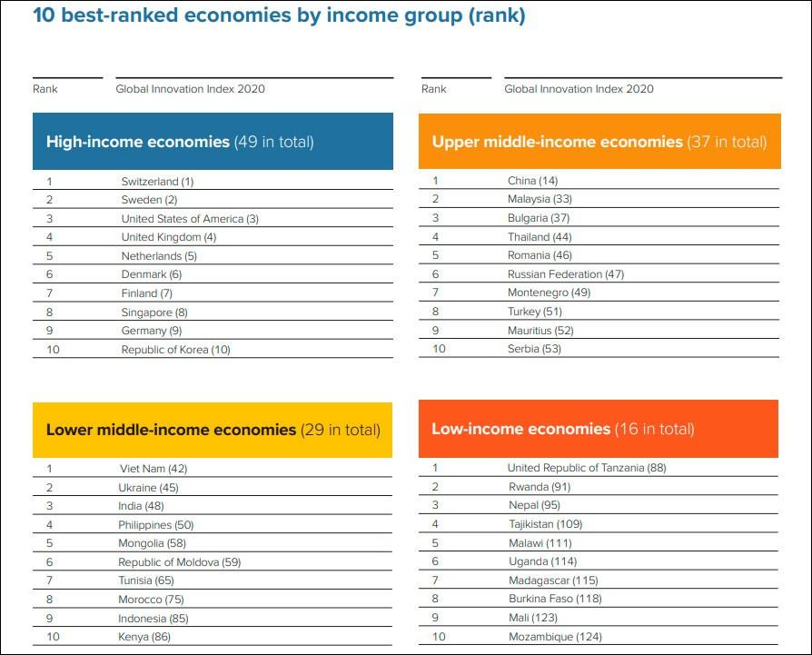 Россия опустилась на одну строчку в глобальном рейтинге инноваций и заняла 47-е место