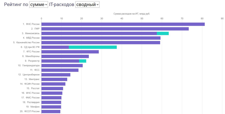 Топ-20 ведомств по расходам на IT c 2014 года. Зеленым цветом – субсидии подведам