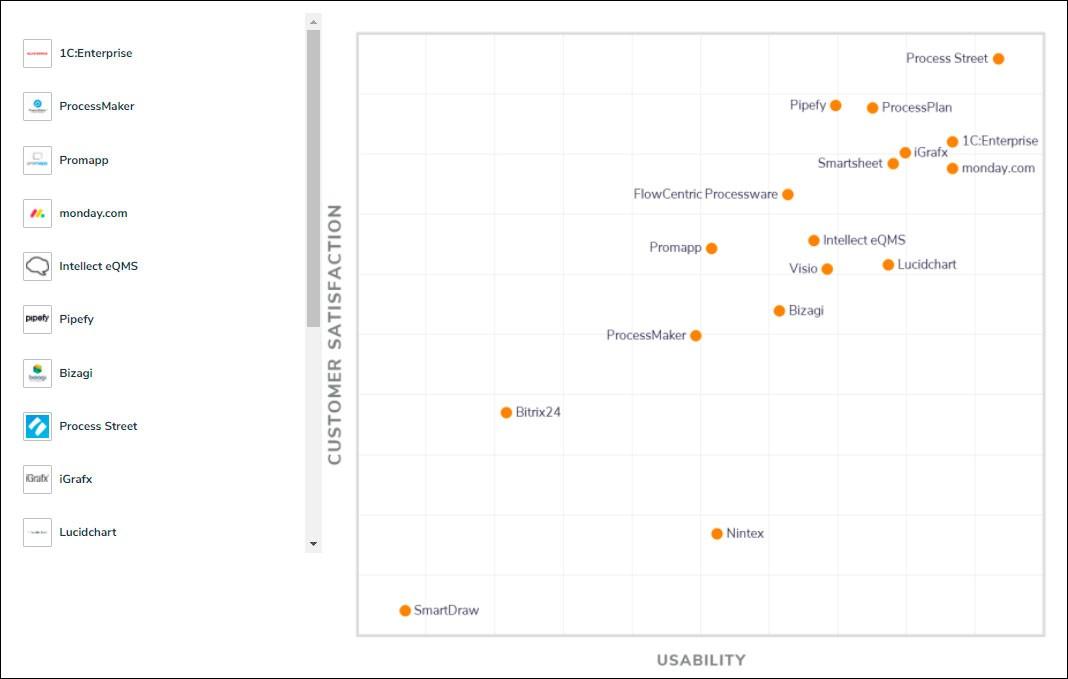 «1C:Enterprise» вошла в число лидеров среди решений для управления бизнес-процессами по версии подразделения Gartner