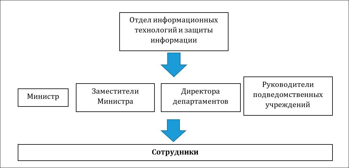 Оценка проблематики импортозамещения программного обеспечения в органах власти Ульяновской области