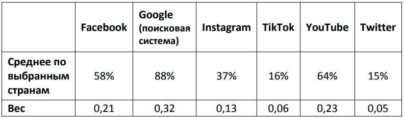 Зависимость национальных медиапространств от глобальных социальных сетей - попытка количественной оценки