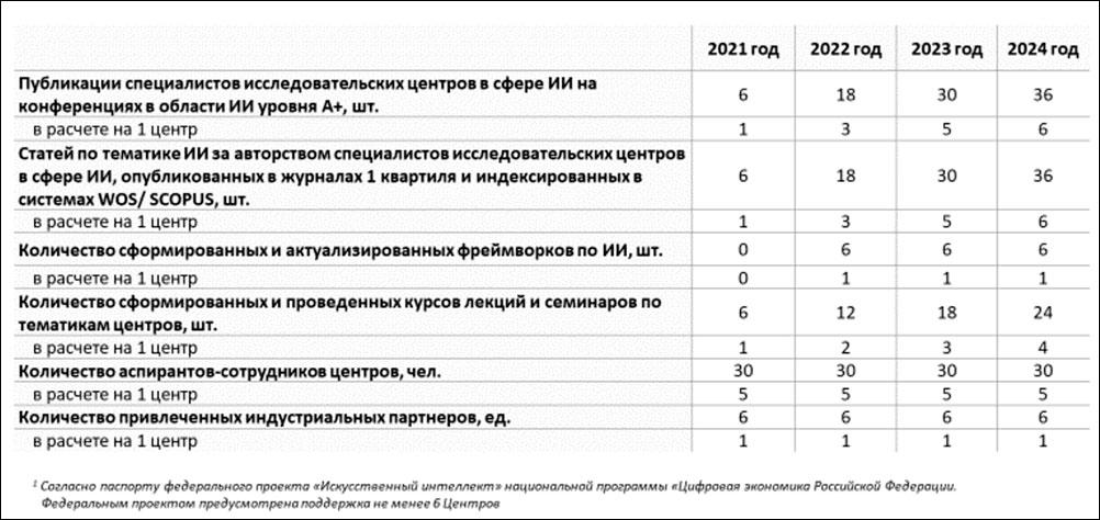 Разработаны проекты постановлений о выделении 16,5 млрд руб субсидий на развитие ИИ в России