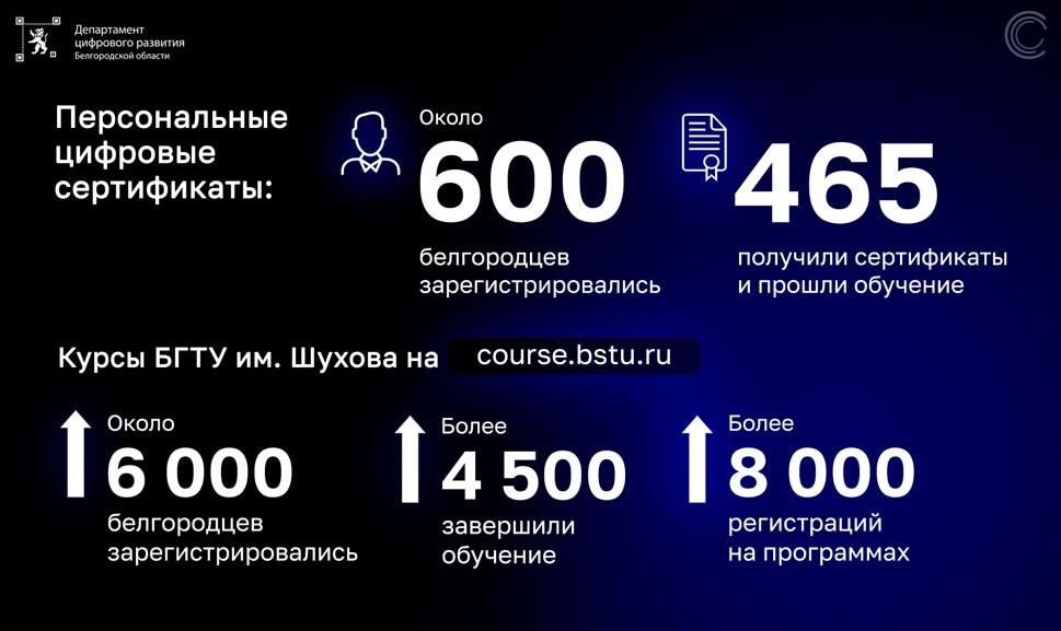 Итоги работы департамента цифрового развития Белгородской области в 2020 году