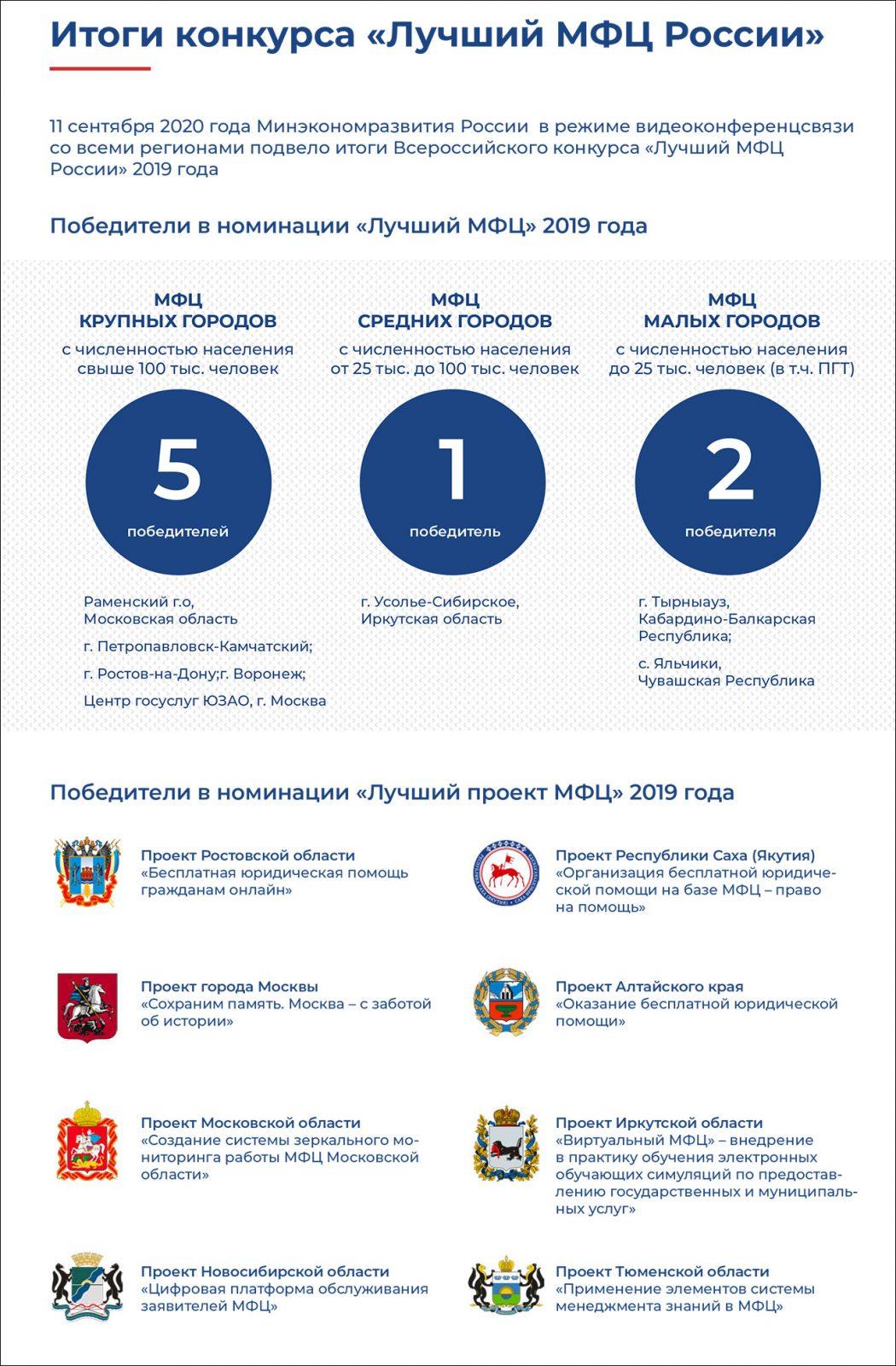 Опубликован рейтинг регионов по качеству предоставления электронных госуслуг-2020