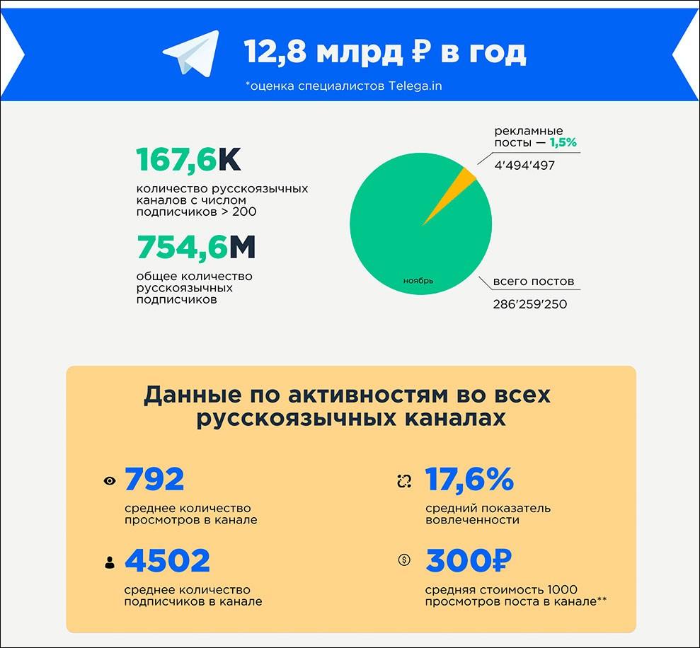 Реклама на русских каналах Telegram в 2020 году достигла почти 13 млрд руб – исследование