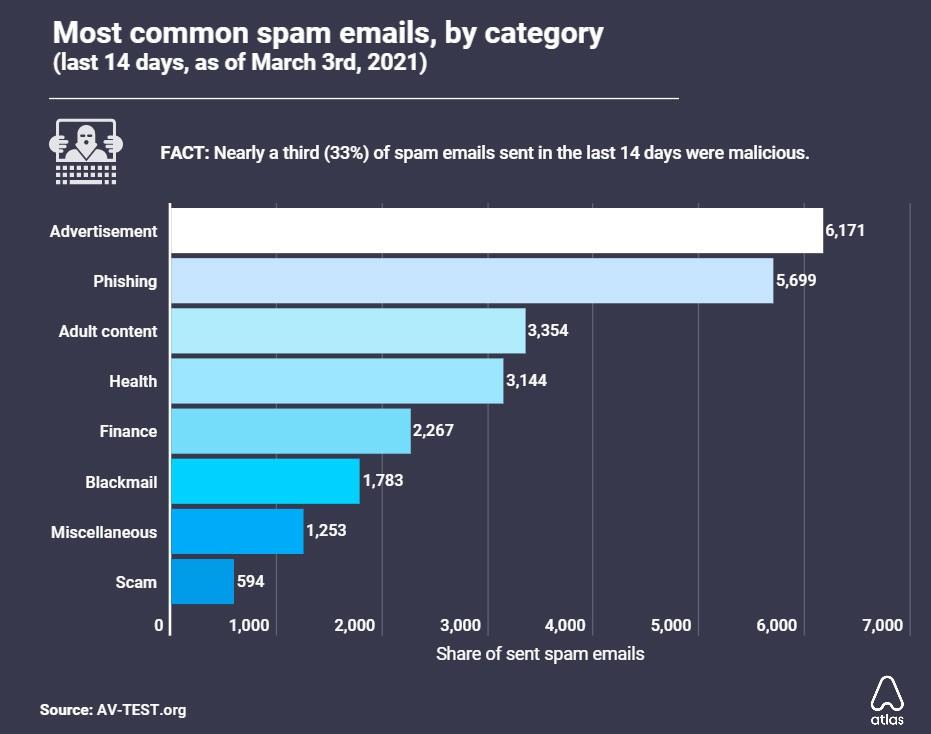 США лидируют по объёму разосланного спама за последние полгода – исследование