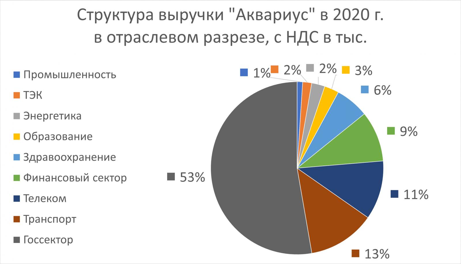 Компания «Аквариус» удвоила выручку по итогам 2020 года