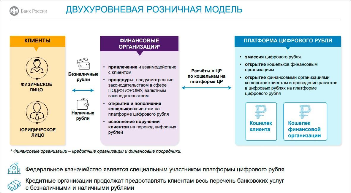Центробанк представил концепцию цифрового рубля – тестирование прототипа платформы намечено на 2022 год