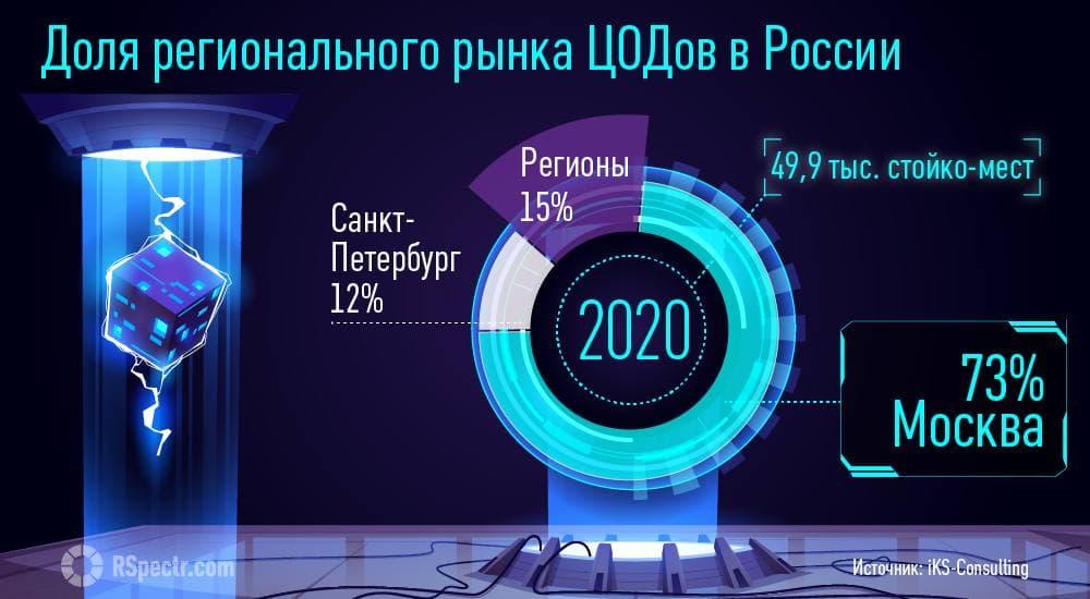Рост числа коммерческих ЦОДов в России пятый год превышает 10% - исследование