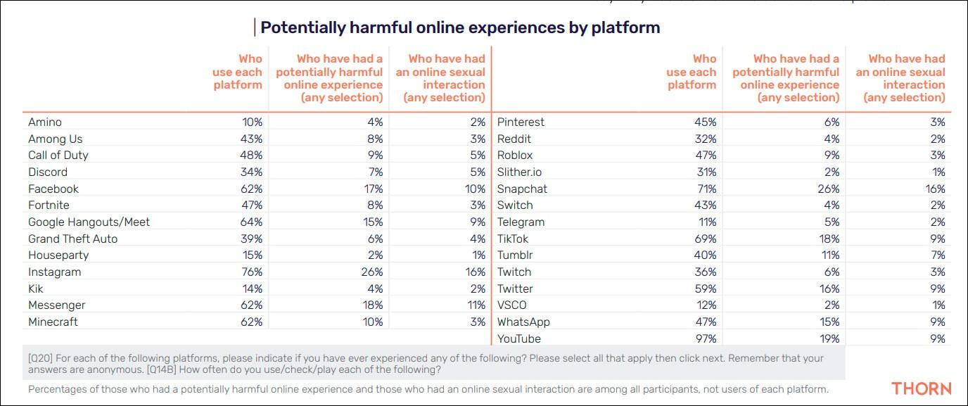 Instagram и Snapchat наиболее опасны для детей - исследование