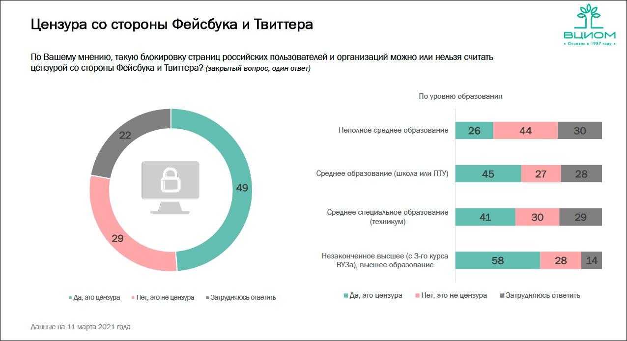 Отношение граждан РФ к цензуре со стороны соцсетей и недостоверной информации в Интернете – исследование