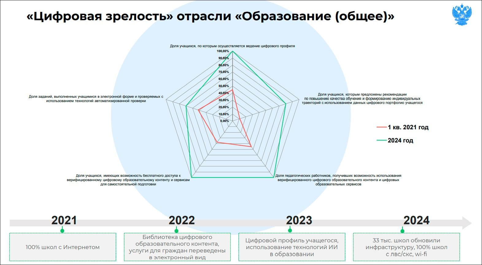Названы приоритеты цифровой трансформации общего образования в регионах России
