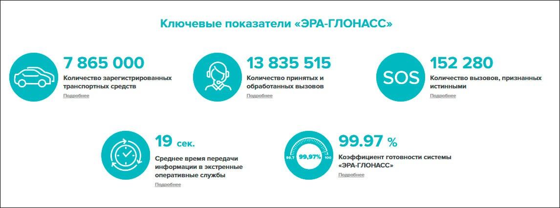 Продлено разрешение гражданам РФ ввозить автомобили с правым рулём без установки «ЭРА-ГЛОНАСС»
