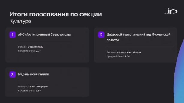 Севастополь победил в номинации «Культура» конкурса IT-проектов форума «ПРОФ-IT.2021»