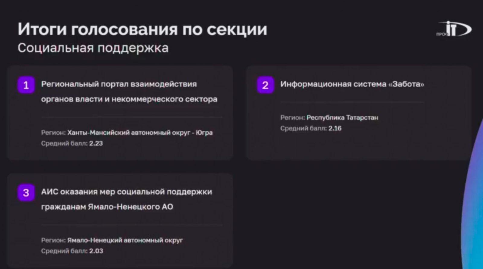 Первое место в номинации «Социальная поддержка» конкурса IT-проектов форума «ПРОФ-IT.2021» занял Ханты-Мансийский автономный округ – Югра