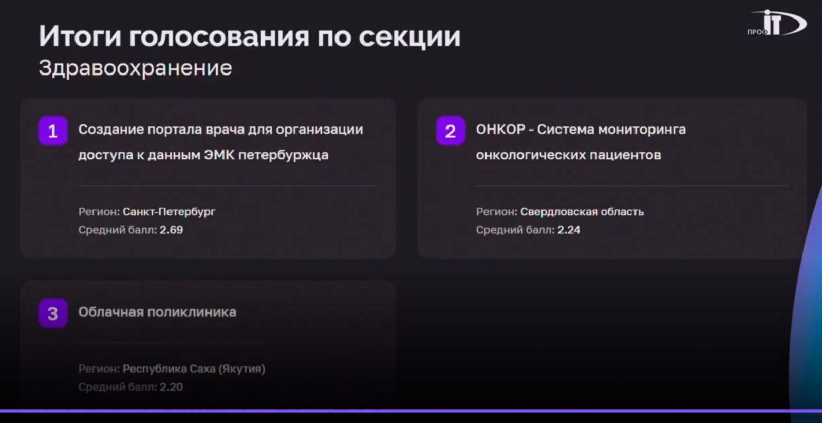Санкт-Петербург победил в номинации «Здравоохранение» конкурса IT-проектов форума «ПРОФ-IT.2021»