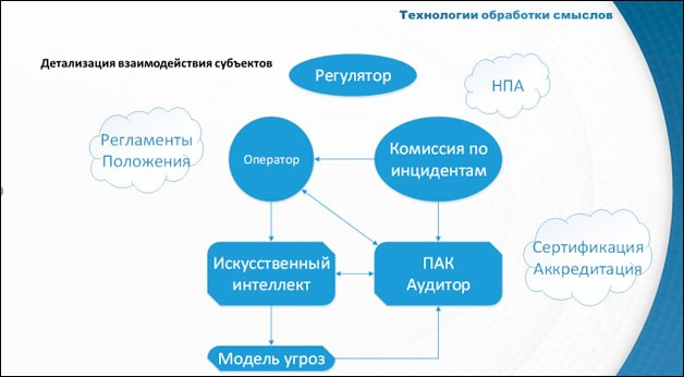 Развитие социотехнических систем: от PKI и TTP до аудита доверия к ИИ
