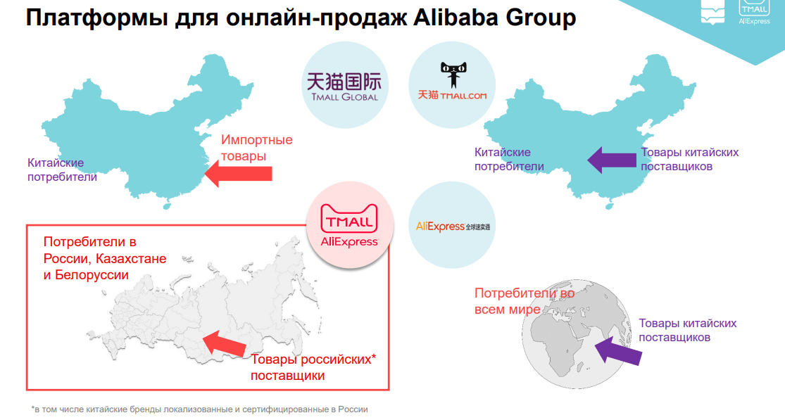 «Рынок электронной коммерции в России находится в начале пути» - AliExpress