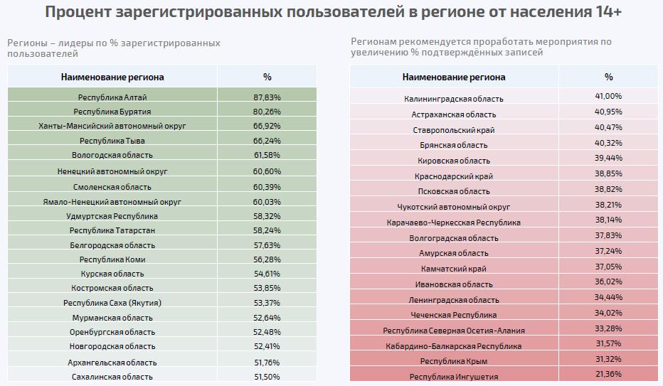 Обнародованы свежие данные о регионах-лидерах и отстающих по доле регистрации населения в ЕСИА